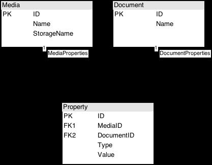 References(1) - Database Inheritance
