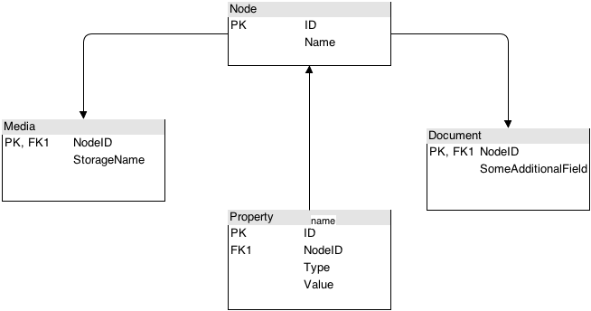 References, Inheritance – Database Inheritance