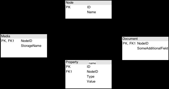 References, Inheritance – Database Inheritance